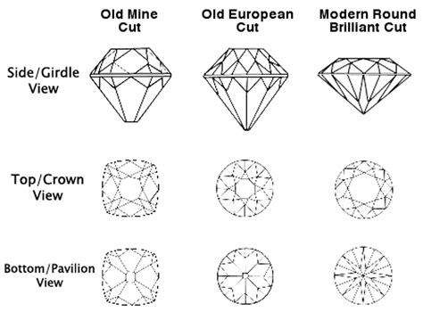 A brief history of the cutting of diamonds - Kalmar Antiques