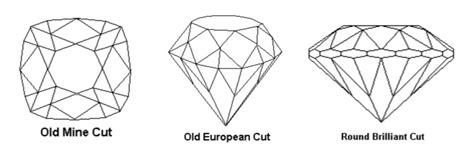 Old European-Cut Diamonds: the Complete Guide - Gem Society